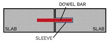 Dowel Bar Sleeve