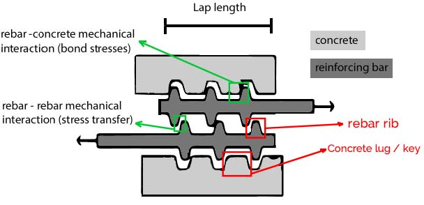 Stress transfer mechanism activated over the lap length