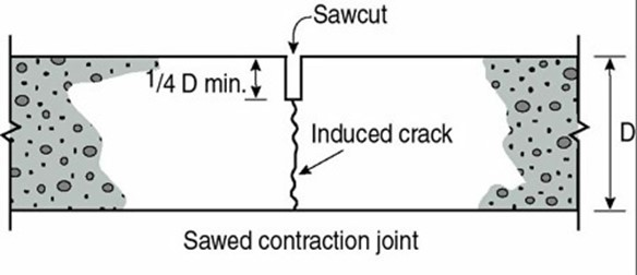 sawed contraction joint in concrete